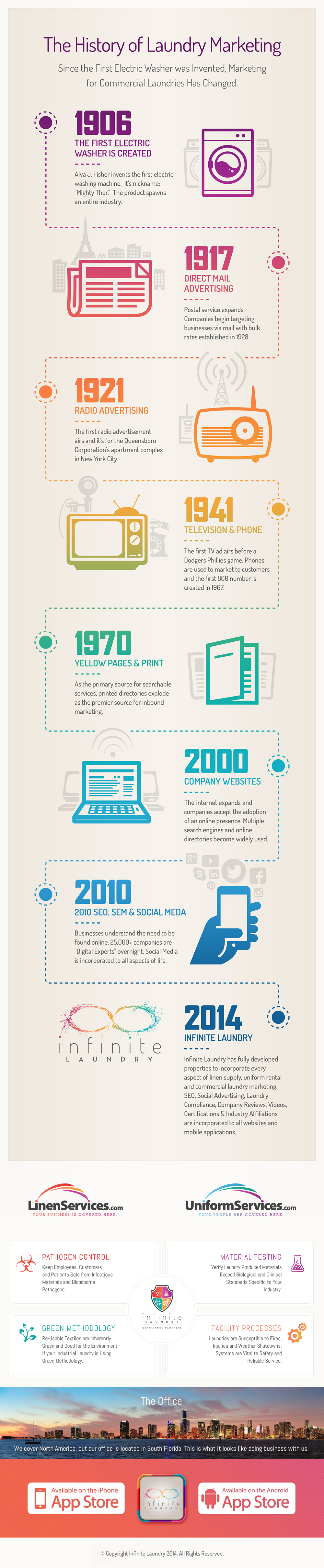 The History of Laundry Marketing Infographic